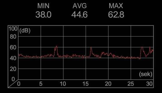 Lärmmessung in 1 km Abstand zur A22 am 22.7. um 5:23 Uhr