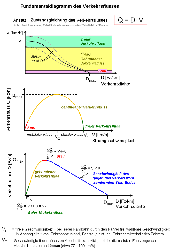 Fundamentaldiagramm