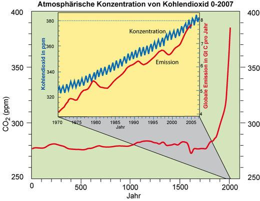 520px-CO2_2007