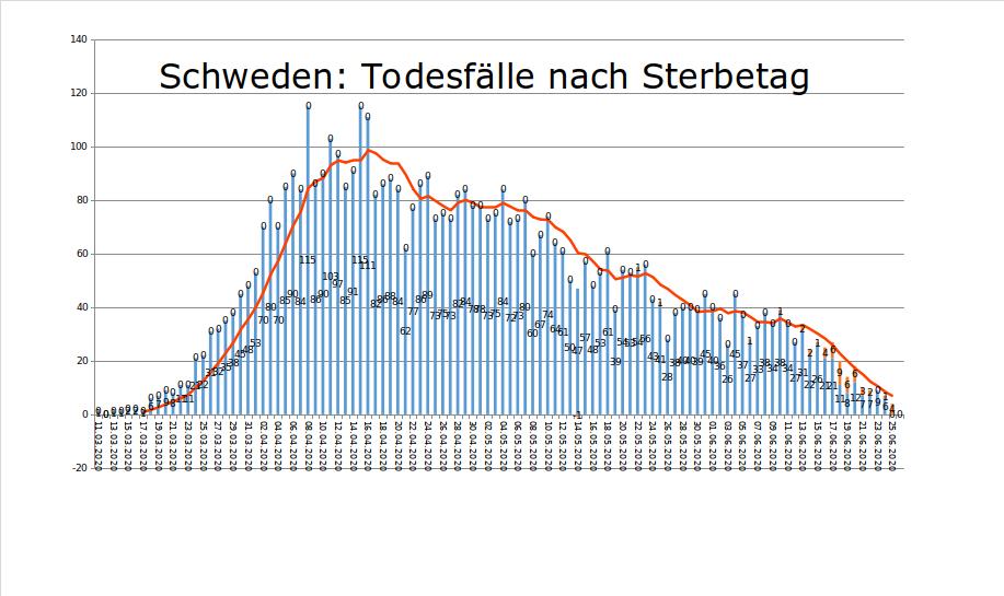 Swed_Sterbl_20200626