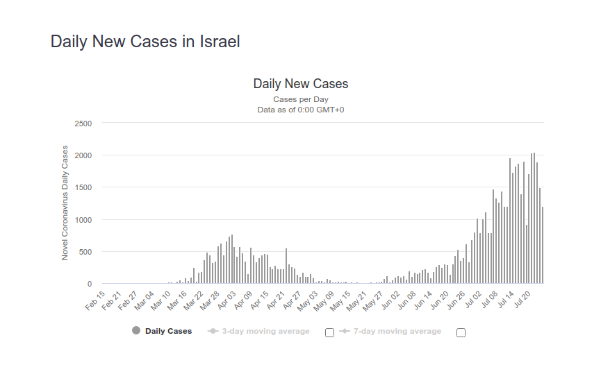 Israel_cases