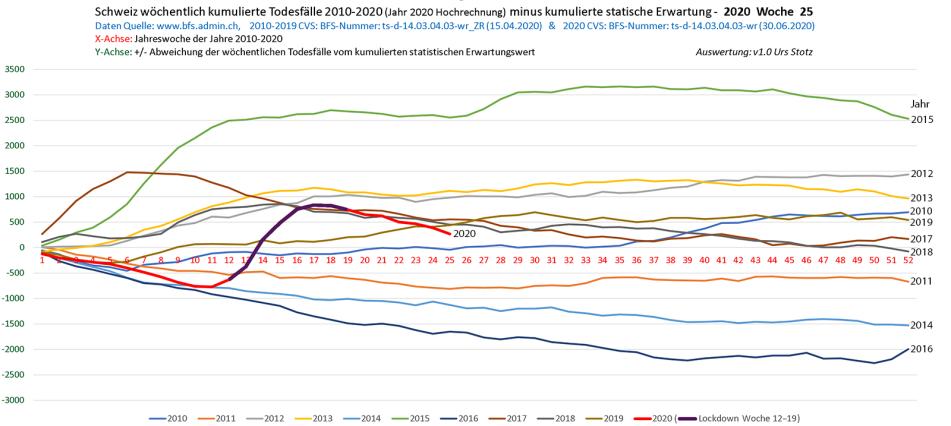 schweiz-todesfaelle-2010-2020_woche_25